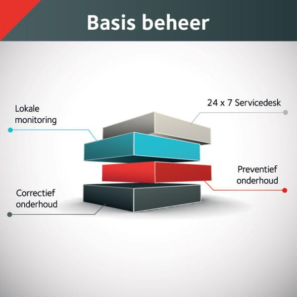 ALL IT Rooms - Schema Basis beheer