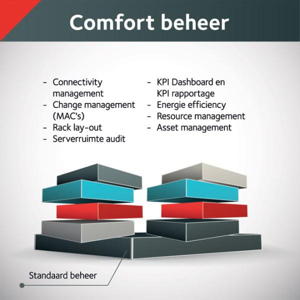 ALL IT Rooms - Schema Comfort Beheer