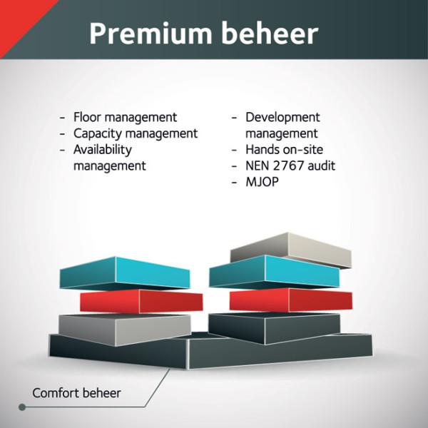 ALL IT Rooms - Schema Premium Beheer